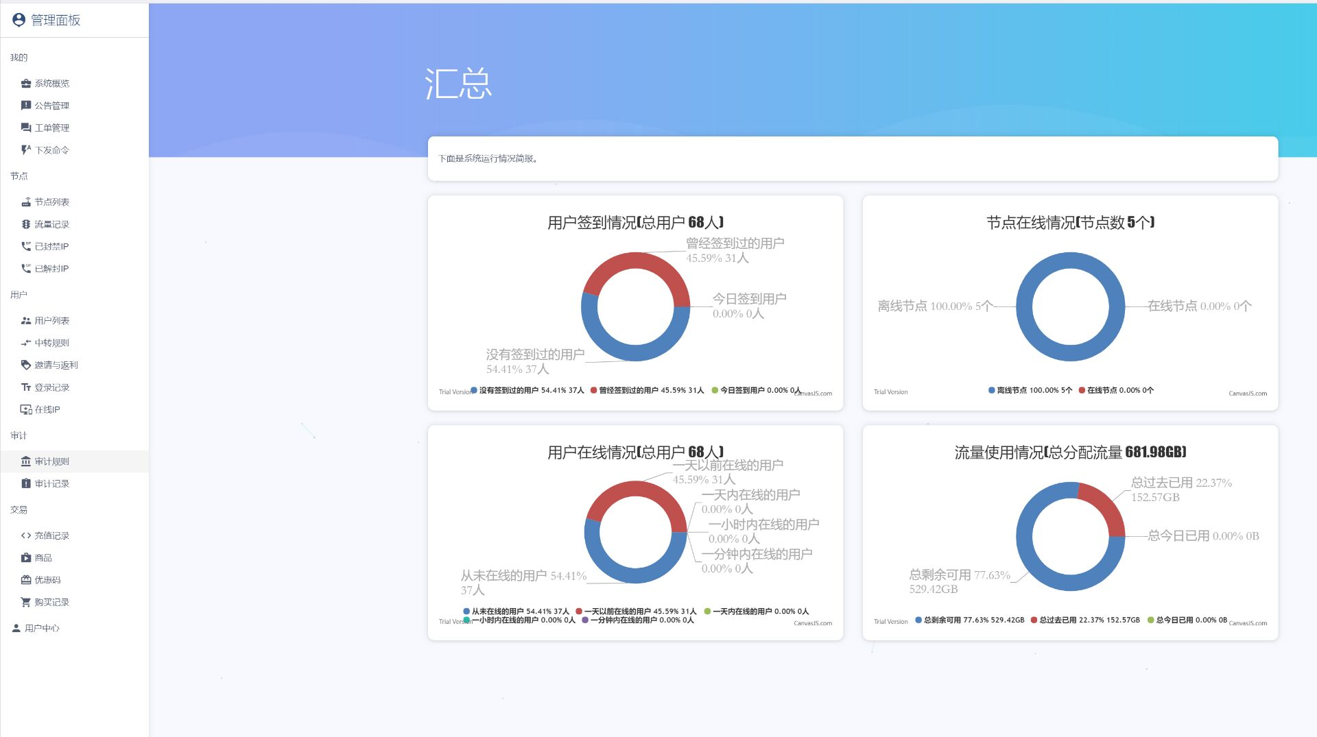 sspanel是一款为v2ray等设计的一款多用户管理面板